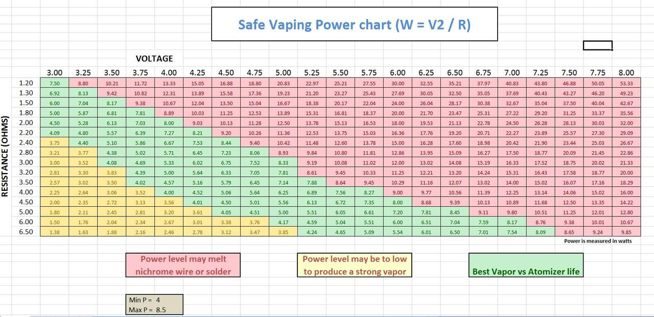 variable voltage power chart